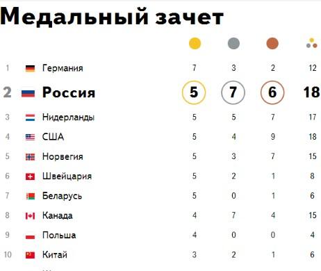 Новости Олимпиады 2014 в Сочи на 18 февраля – медальный...
