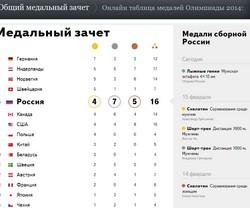 Олимпиада 2014 медальный зачет на 17 февраля